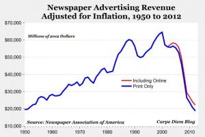 HOLY CRAP: Look What Happened To Newspapers!