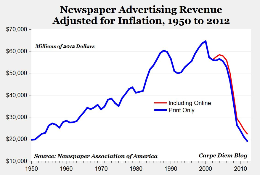 Newspaper Advertising Crash